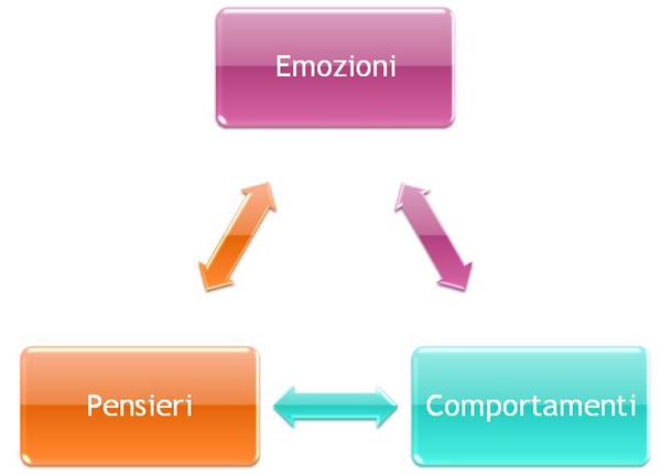 emozioni pensieri comportamenti