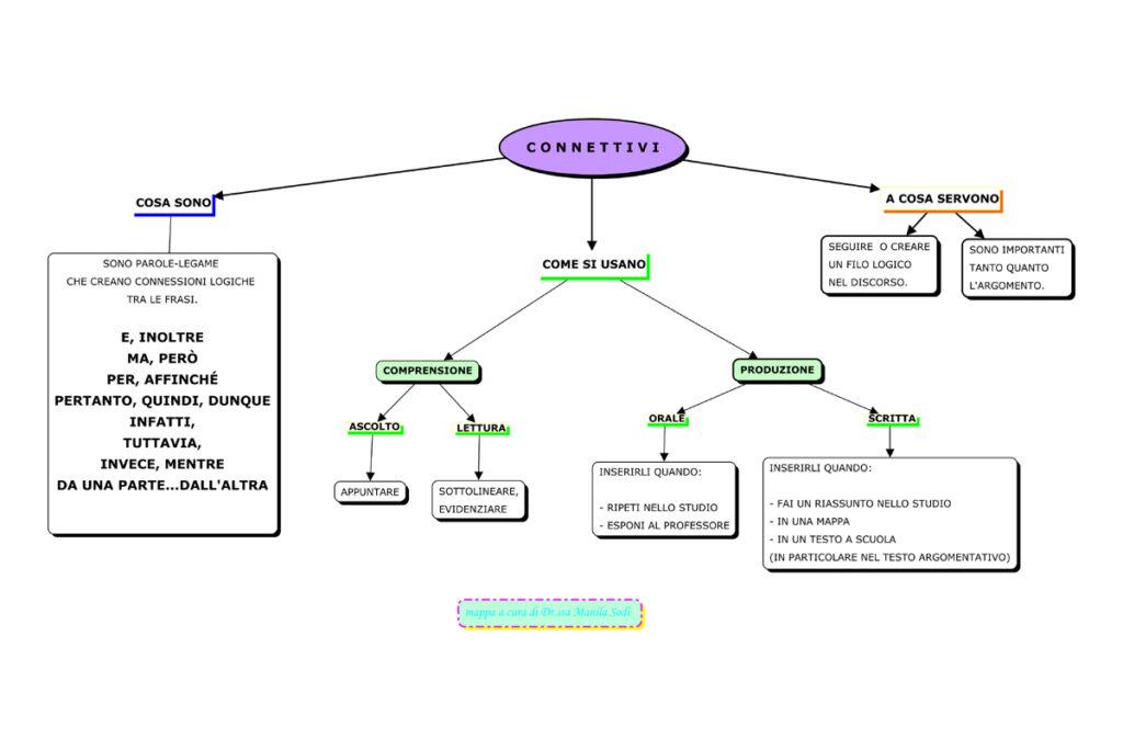mappa connettivi
